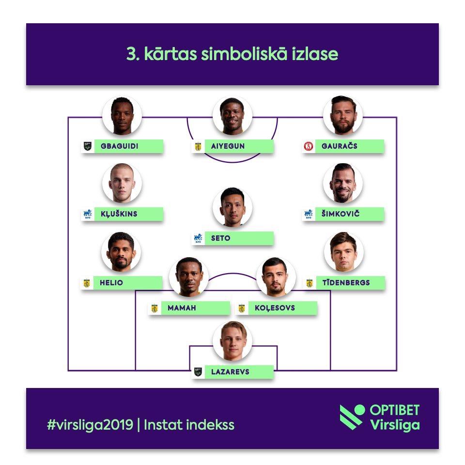 Lettonie : Gbaguidi retenu dans l'équipe type de la journée